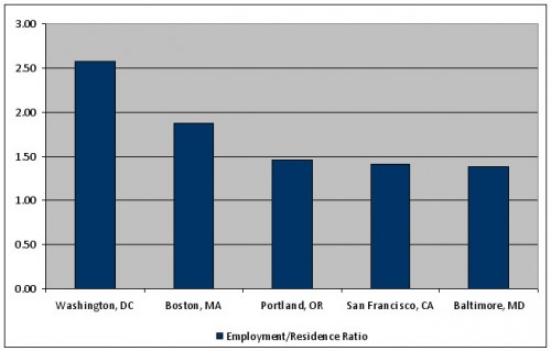 Employment/Population Ratio, 2000