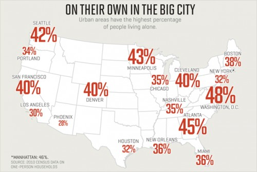 Major cities with single-occupant households, from Fortune